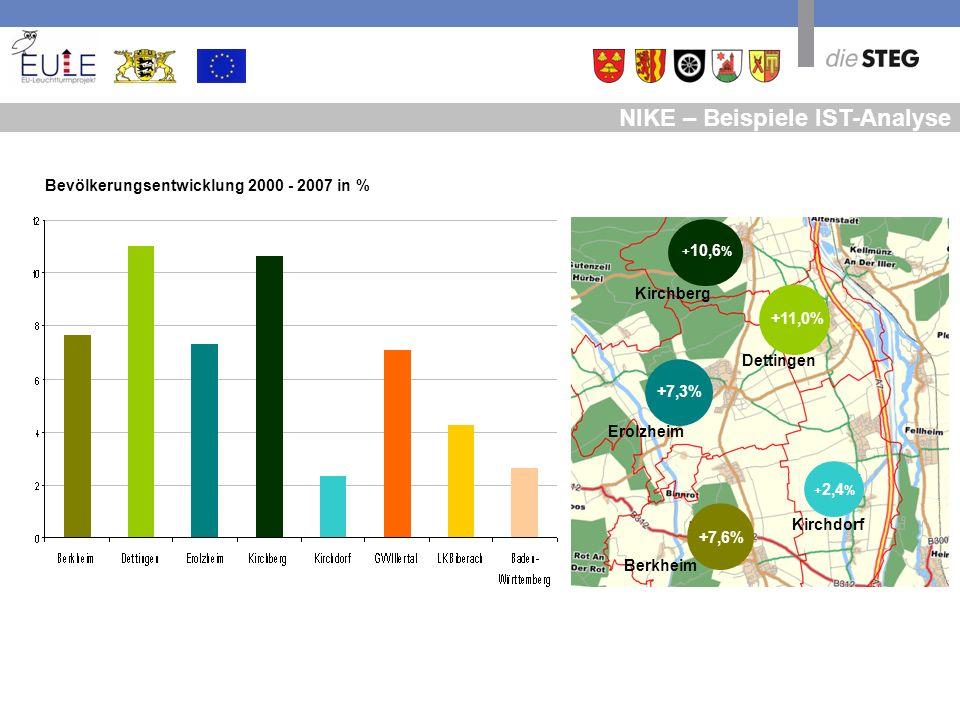 NIKE – Beispiele IST-Analyse Bevölkerungsentwicklung 2000 - 2007 in % +11,0% + 10,6 % +7,3% +7,6% + 2,4 % Berkheim Dettingen Erolzheim Kirchberg Kirch