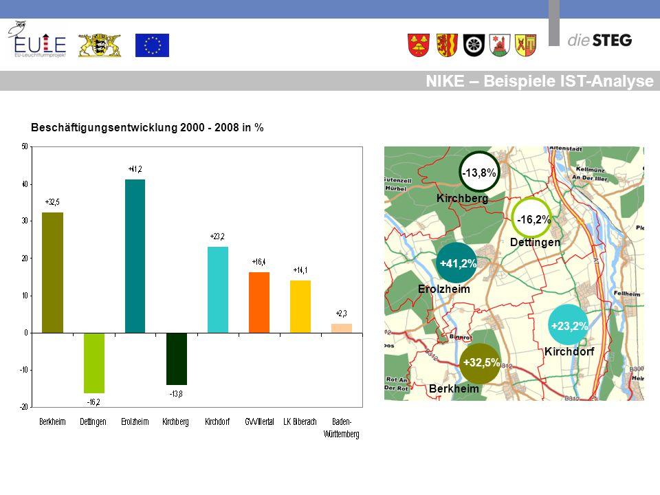 NIKE – Beispiele IST-Analyse Beschäftigungsentwicklung 2000 - 2008 in % +41,2% +32,5% +23,2% -16,2% -13,8% Berkheim Kirchdorf Erolzheim Dettingen Kirc