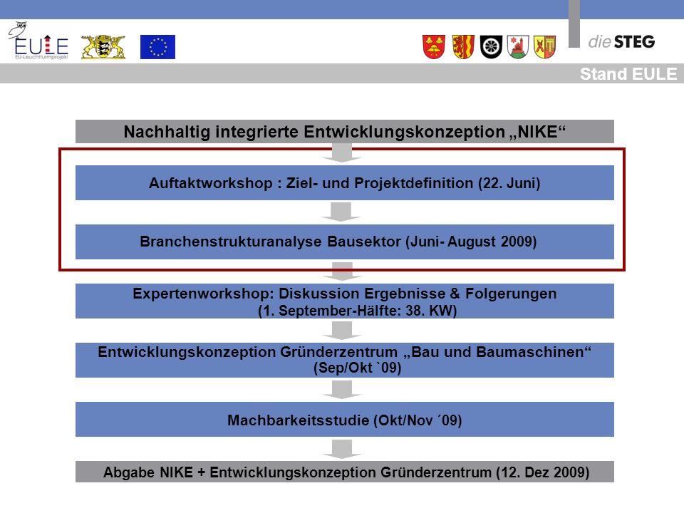 Entwicklungskonzeption Gründerzentrum Bau und Baumaschinen (Sep/Okt `09) Machbarkeitsstudie (Okt/Nov ´09) Stand EULE Branchenstrukturanalyse Bausektor