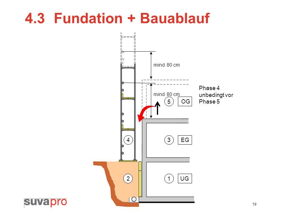 19 4.3Fundation + Bauablauf 1 3 5 2 4 Phase 4 unbedingt vor Phase 5 mind. 80 cm UG EG OG