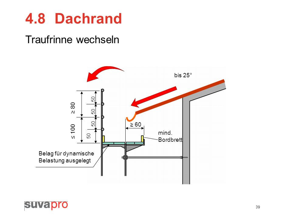 39 4.8Dachrand Traufrinne wechseln bis 25° Belag für dynamische Belastung ausgelegt 80 100 50 60 mind. Bordbrett
