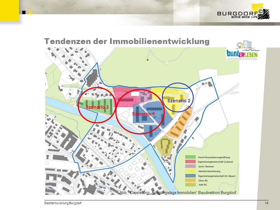 Stadtentwicklung Burgdorf15 Tendenzen der Immobilienentwicklung Szenario 1 Szenario 3 Szenario 2 Abb.: Darstellung Ausgangslage Immobilien Baudirektio