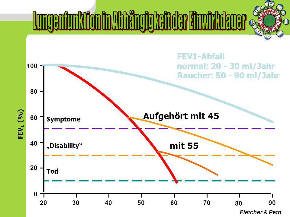 0 20 40 60 80 100 203040506070 80 90 FEV 1 (%) Tod Disability Symptome Aufgehört mit 45 mit 55 Fletcher & Peto FEV1-Abfall normal: 20 - 30 ml/Jahr Rau