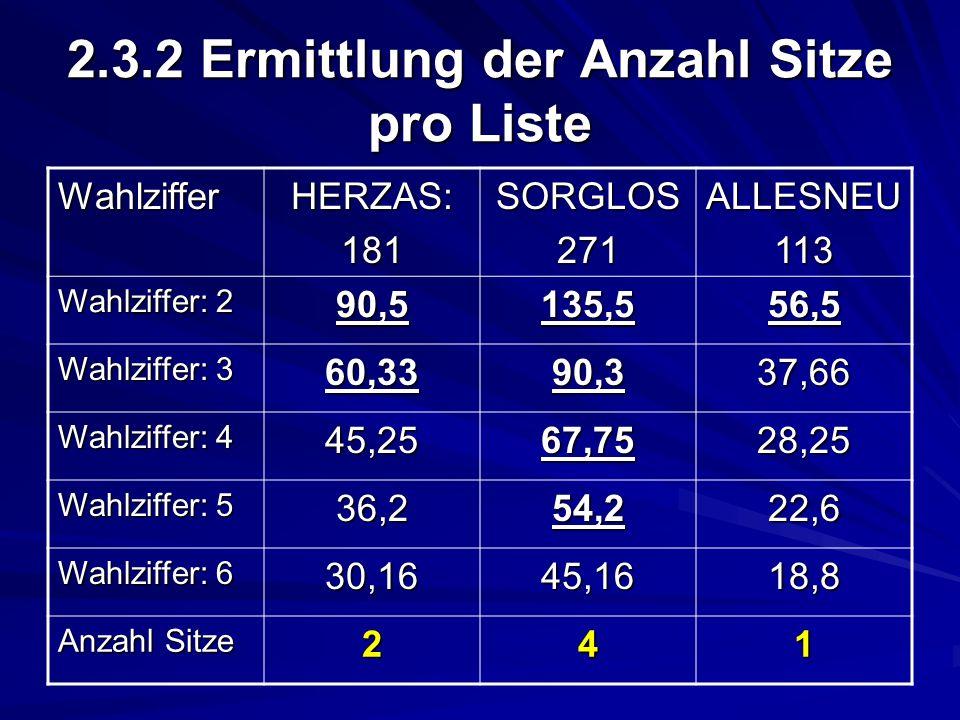 2.3.2 Ermittlung der Anzahl Sitze pro Liste WahlzifferHERZAS:181SORGLOS271ALLESNEU113 Wahlziffer: 2 90,5135,556,5 Wahlziffer: 3 60,3390,337,66 Wahlzif