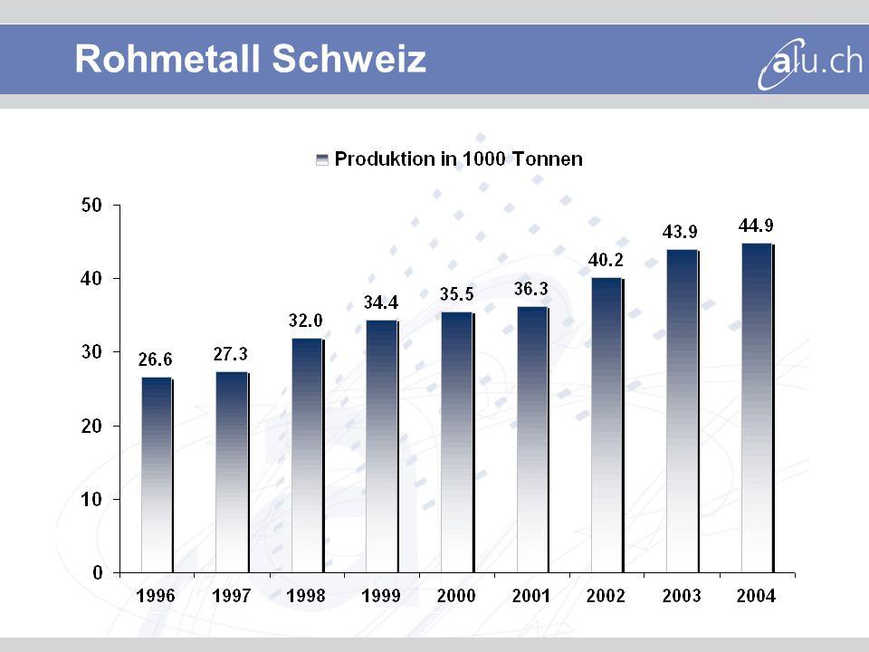 Rohmetall Schweiz