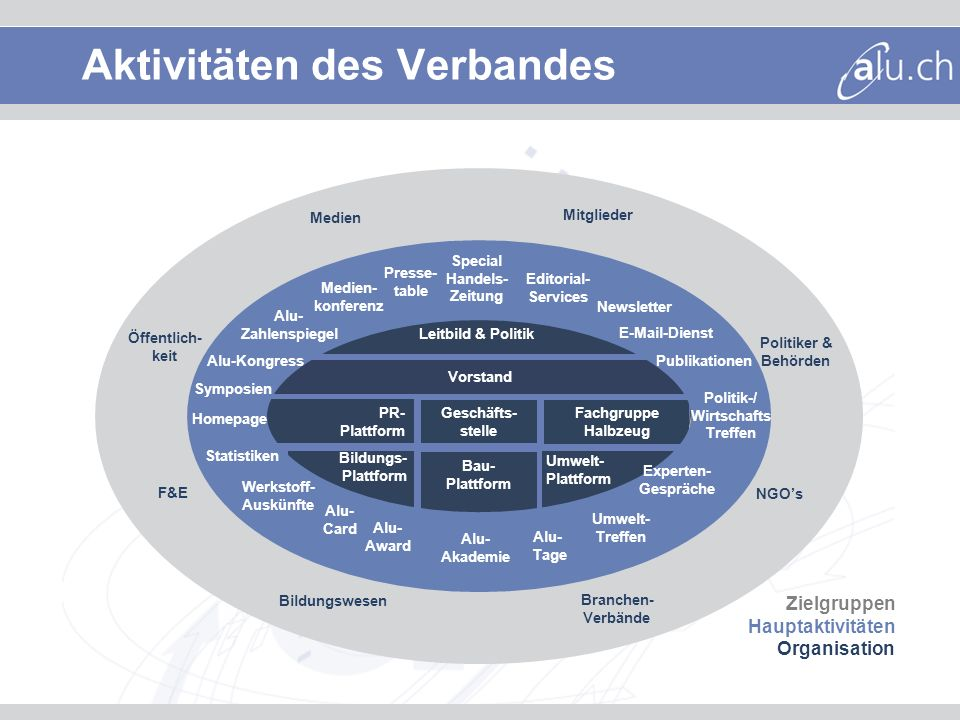 Mitglieder Branchen- Verbände F&E Bildungswesen Öffentlich- keit NGOs Leitbild & Politik PR- Plattform Fachgruppe Halbzeug Geschäfts- stelle Politiker