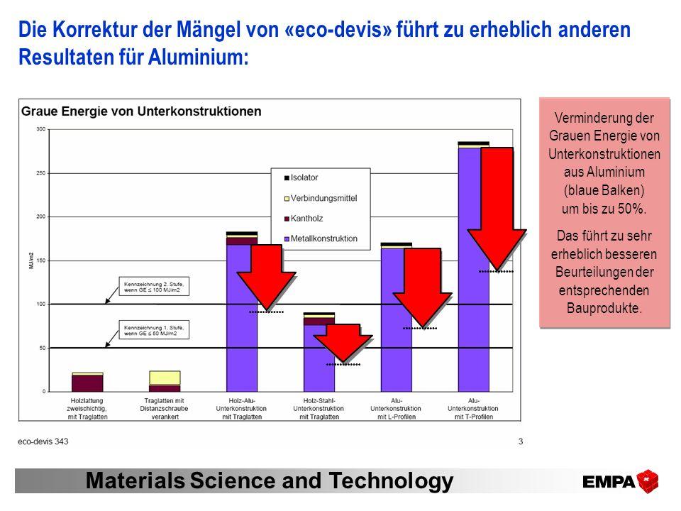 EMPA-Studie «eco-devis» Materials Science and Technology Die Korrektur der Mängel von «eco-devis» führt zu erheblich anderen Resultaten für Aluminium: