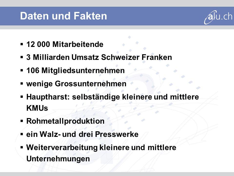Daten und Fakten Aluminiumeinsatz 2004 in der Schweiz: 172 600 To Pro-Kopf-Nutzung an Aluminium: 23,6 Kilogramm Hauptabnehmermärkte: Bauwesen Verpackungsindustrie Transportbereich Industrie 70 Prozent der Schweizer Halbzeuge werden exportiert