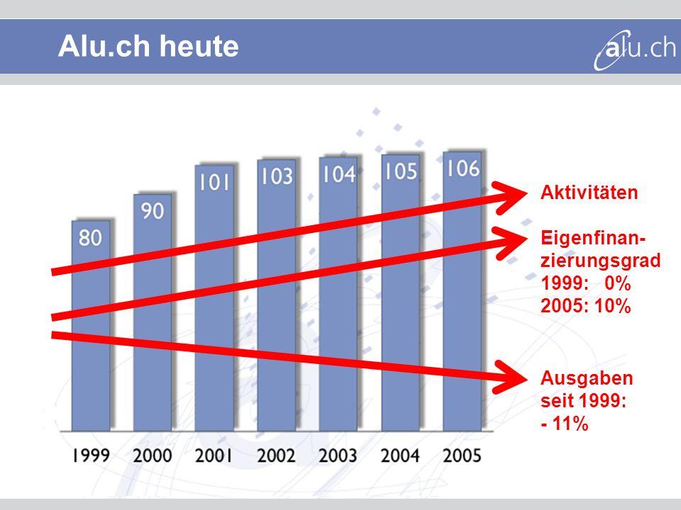 Alu.ch heute Aktivitäten Eigenfinan- zierungsgrad 1999: 0% 2005: 10% Ausgaben seit 1999: - 11%