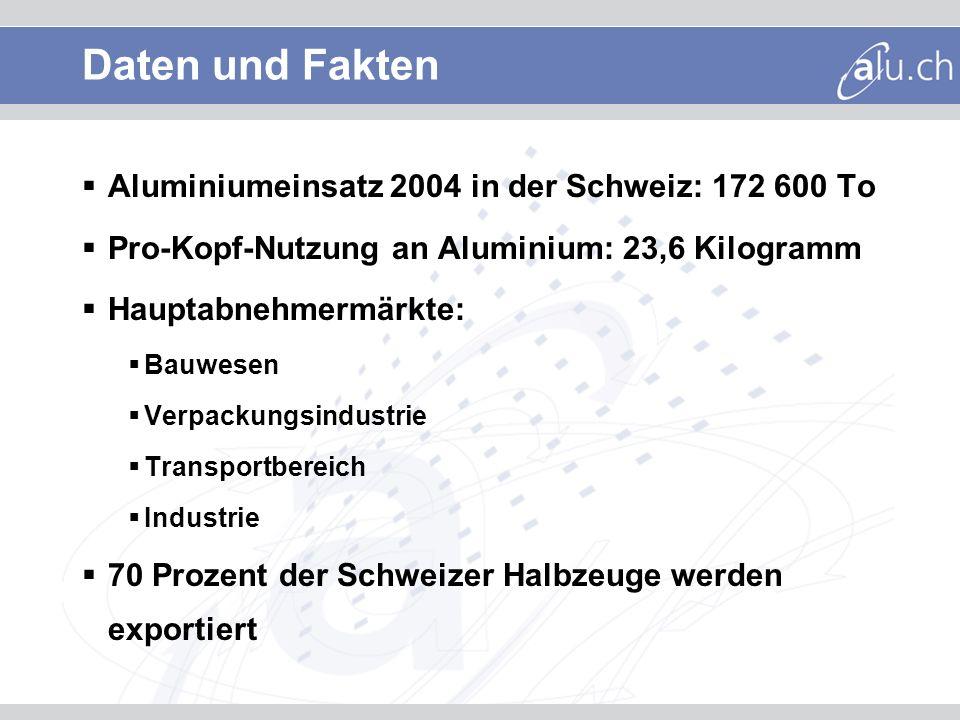 Daten und Fakten Aluminiumeinsatz 2004 in der Schweiz: 172 600 To Pro-Kopf-Nutzung an Aluminium: 23,6 Kilogramm Hauptabnehmermärkte: Bauwesen Verpacku