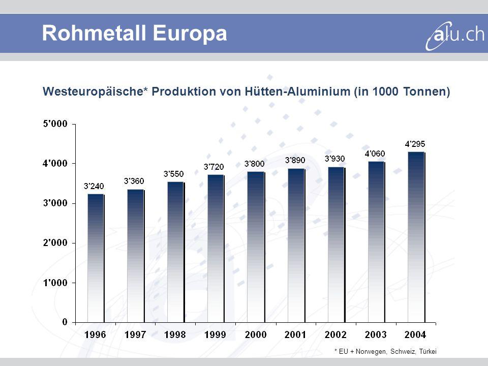 Westeuropäische* Produktion von Hütten-Aluminium (in 1000 Tonnen) * EU + Norwegen, Schweiz, Türkei Rohmetall Europa
