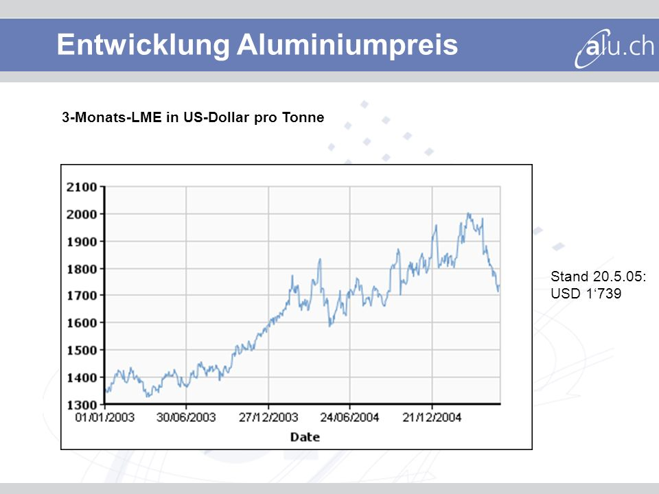 Entwicklung Aluminiumpreis 3-Monats-LME in US-Dollar pro Tonne Stand 20.5.05: USD 1739