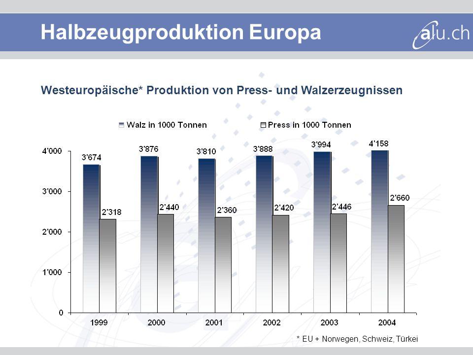 Studie European Aluminium Association Produktion (Tonnen) Umsatz (Mio.