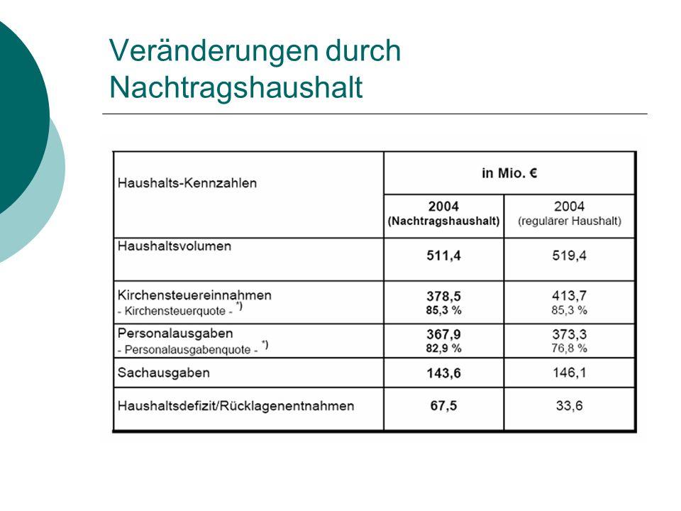 Veränderungen durch Nachtragshaushalt