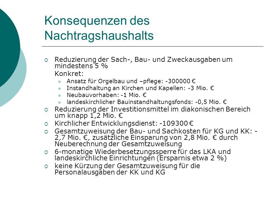 Konsequenzen des Nachtragshaushalts Reduzierung der Sach-, Bau- und Zweckausgaben um mindestens 5 % Konkret: Ansatz für Orgelbau und –pflege: -300000