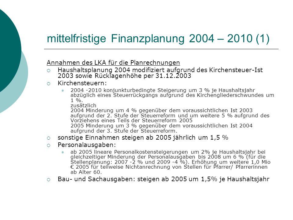 mittelfristige Finanzplanung 2004 – 2010 (1) Annahmen des LKA für die Planrechnungen Haushaltsplanung 2004 modifiziert aufgrund des Kirchensteuer-Ist