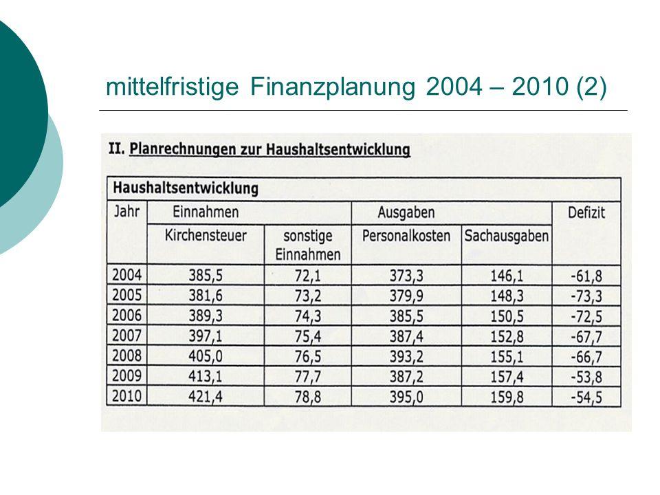 mittelfristige Finanzplanung 2004 – 2010 (2)
