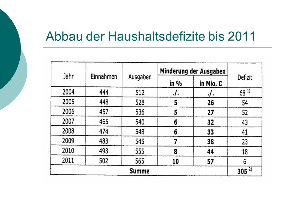 Abbau der Haushaltsdefizite bis 2011