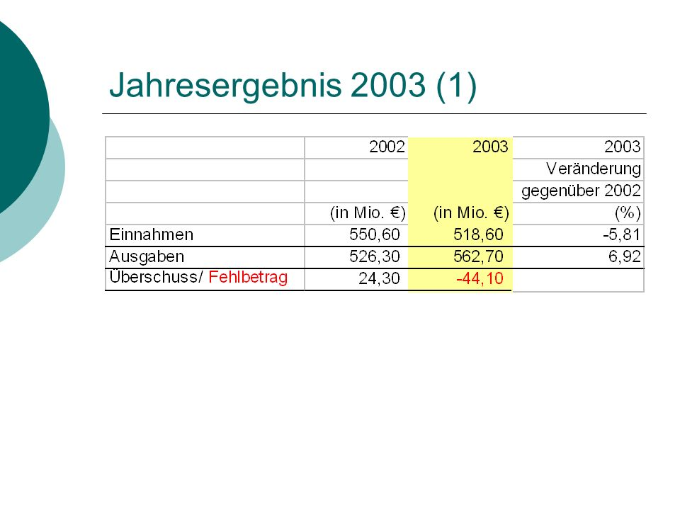 Jahresergebnis 2003 (1)