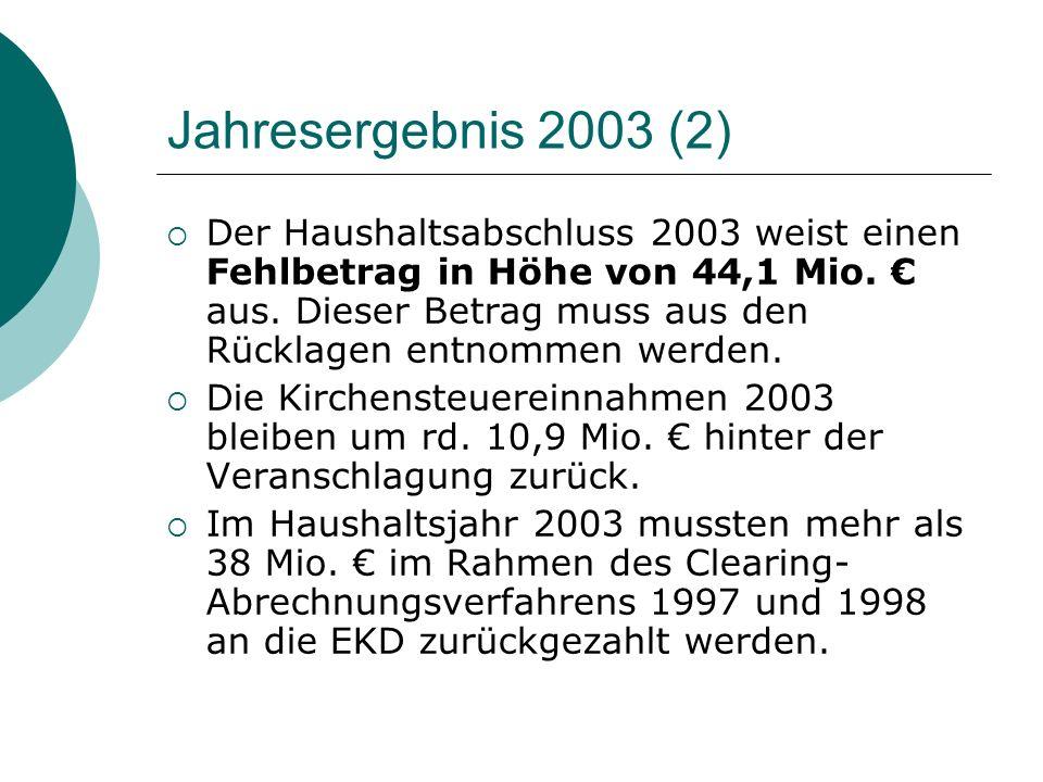 Jahresergebnis 2003 (2) Der Haushaltsabschluss 2003 weist einen Fehlbetrag in Höhe von 44,1 Mio. aus. Dieser Betrag muss aus den Rücklagen entnommen w
