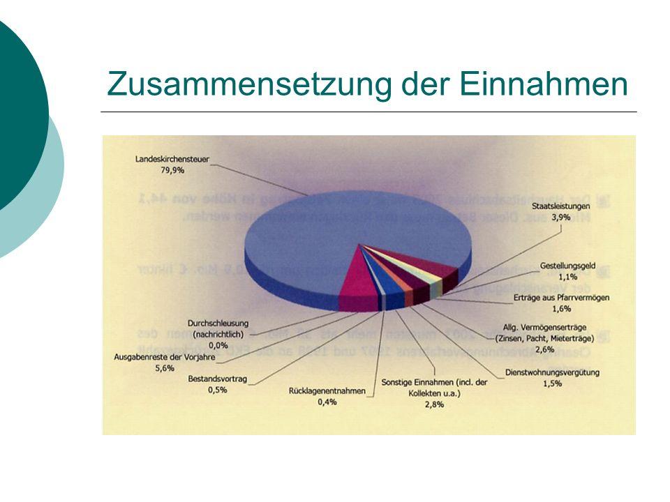 Zusammensetzung der Einnahmen
