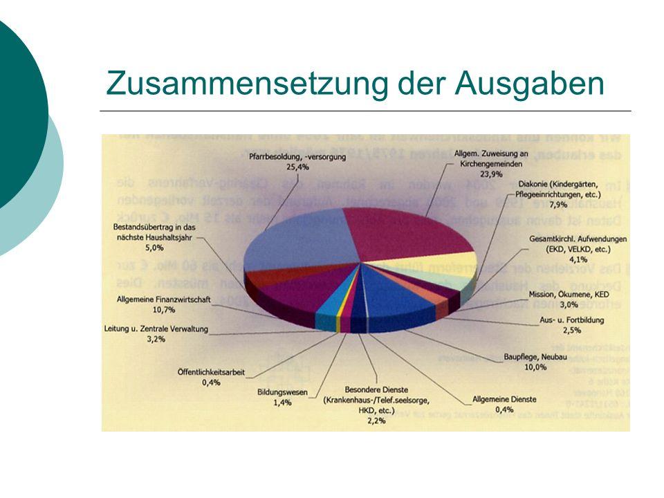 Zusammensetzung der Ausgaben
