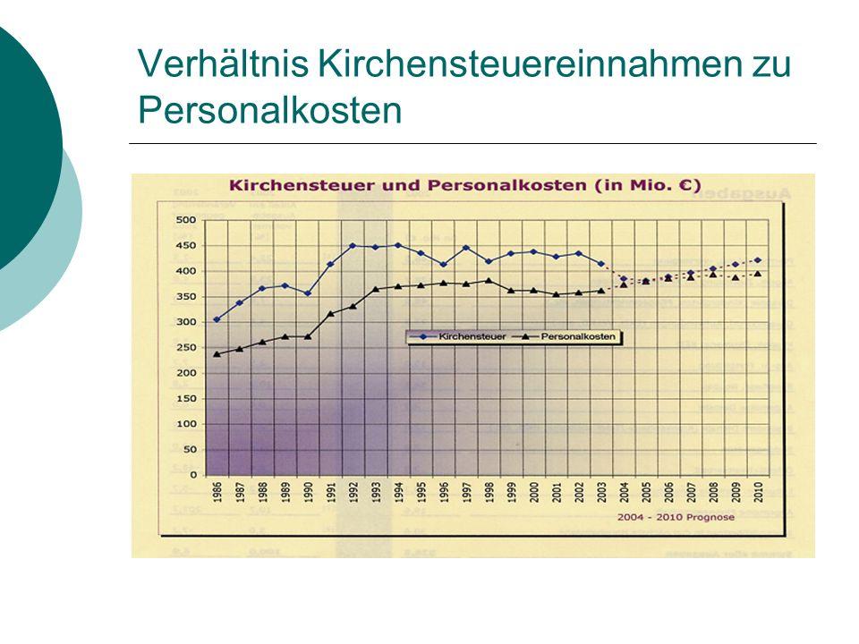 Verhältnis Kirchensteuereinnahmen zu Personalkosten