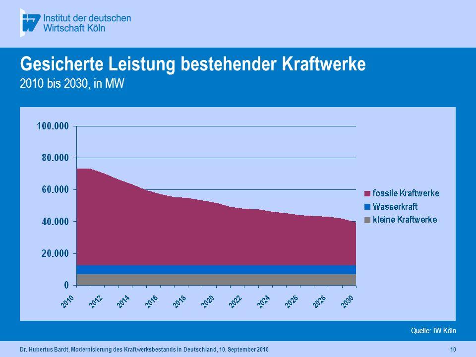 Dr. Hubertus Bardt, Modernisierung des Kraftwerksbestands in Deutschland, 10. September 201099 Kapazitäten und Bedarf Agenda Bau- und Baustoffindustri