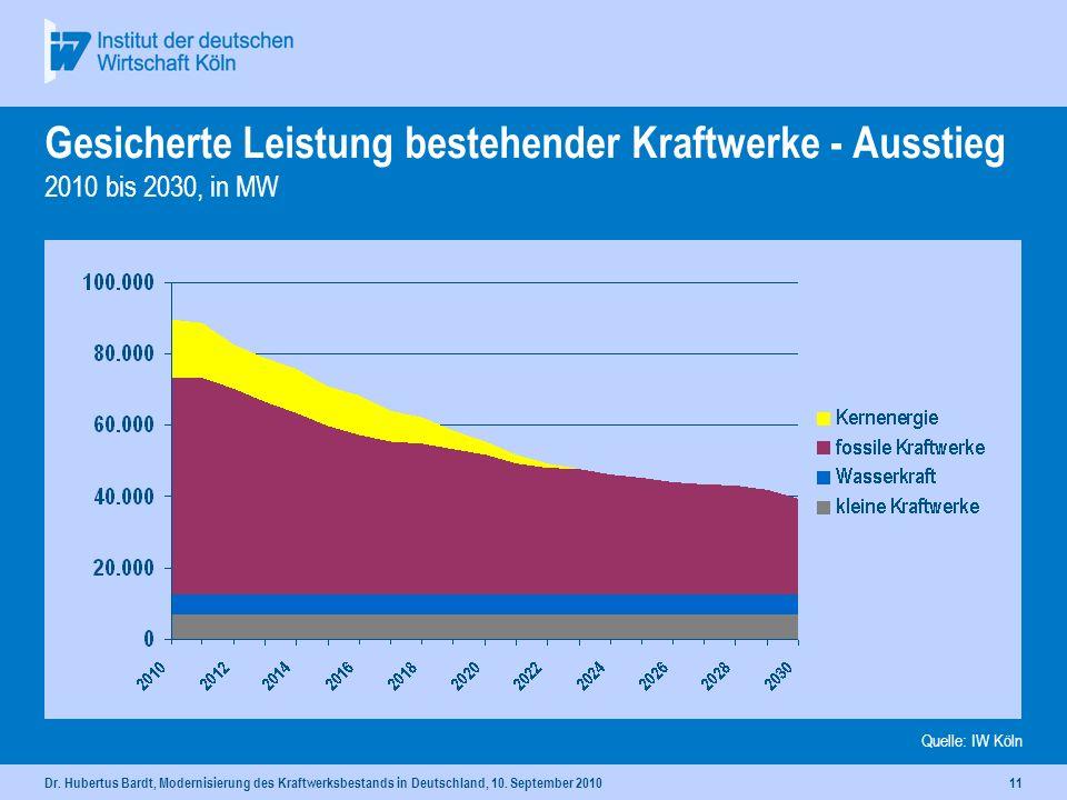 Dr. Hubertus Bardt, Modernisierung des Kraftwerksbestands in Deutschland, 10. September 201010 Gesicherte Leistung bestehender Kraftwerke 2010 bis 203