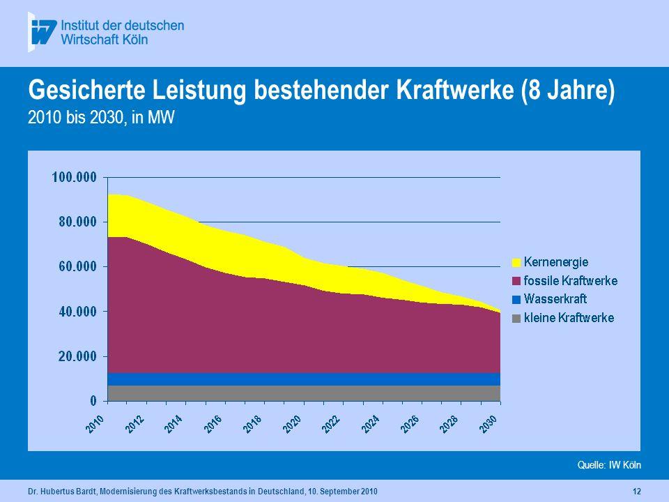 Dr. Hubertus Bardt, Modernisierung des Kraftwerksbestands in Deutschland, 10. September 201011 Gesicherte Leistung bestehender Kraftwerke - Ausstieg 2