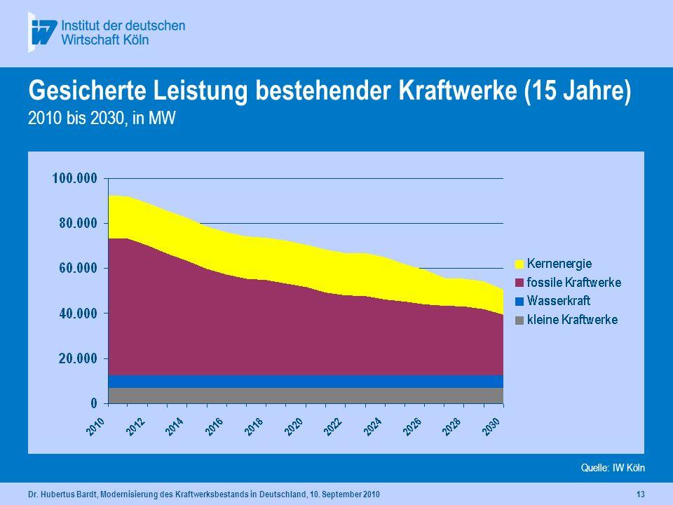 Dr. Hubertus Bardt, Modernisierung des Kraftwerksbestands in Deutschland, 10. September 201012 Gesicherte Leistung bestehender Kraftwerke (8 Jahre) 20