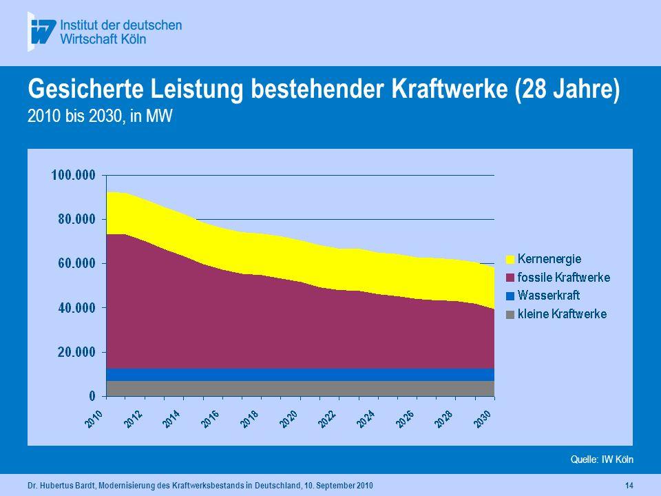 Dr. Hubertus Bardt, Modernisierung des Kraftwerksbestands in Deutschland, 10. September 201013 Gesicherte Leistung bestehender Kraftwerke (15 Jahre) 2