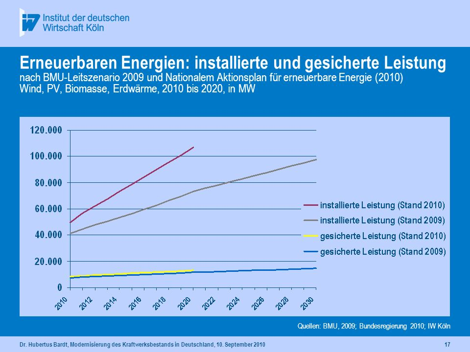 Dr. Hubertus Bardt, Modernisierung des Kraftwerksbestands in Deutschland, 10. September 201016 Erneuerbaren Energien: installierte und gesicherte Leis