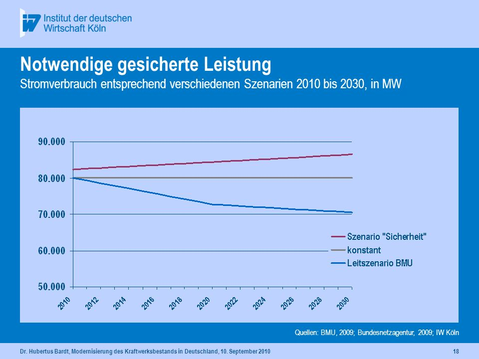 Dr. Hubertus Bardt, Modernisierung des Kraftwerksbestands in Deutschland, 10. September 201017 Erneuerbaren Energien: installierte und gesicherte Leis
