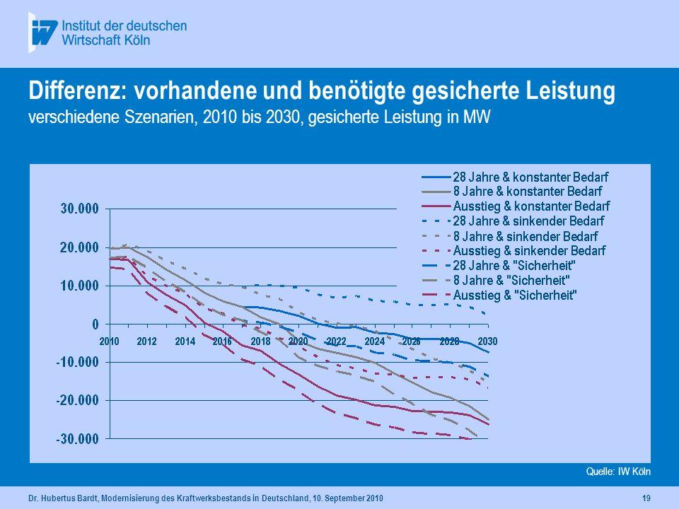 Dr. Hubertus Bardt, Modernisierung des Kraftwerksbestands in Deutschland, 10. September 201018 Notwendige gesicherte Leistung Stromverbrauch entsprech