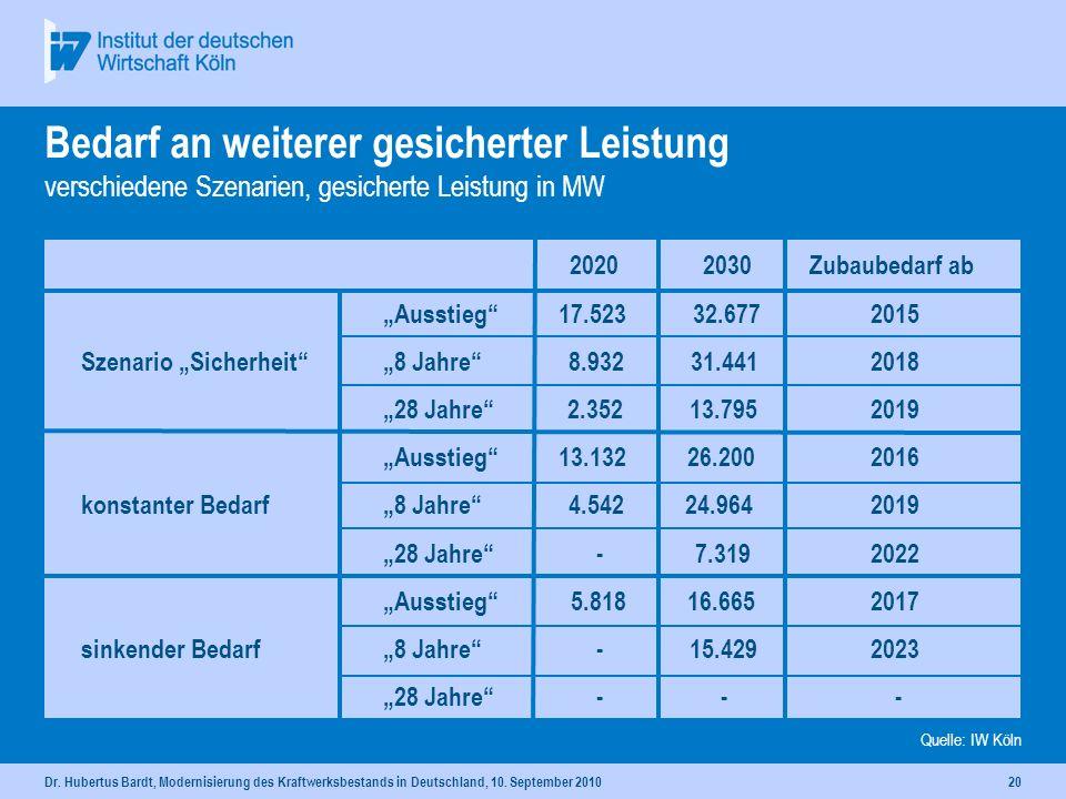 Dr. Hubertus Bardt, Modernisierung des Kraftwerksbestands in Deutschland, 10. September 201019 Differenz: vorhandene und benötigte gesicherte Leistung