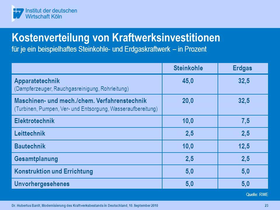Dr. Hubertus Bardt, Modernisierung des Kraftwerksbestands in Deutschland, 10. September 201022 Kapazitäten und Bedarf Agenda Bau- und Baustoffindustri