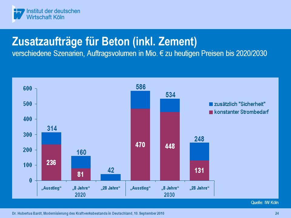 Dr. Hubertus Bardt, Modernisierung des Kraftwerksbestands in Deutschland, 10. September 201023 Kostenverteilung von Kraftwerksinvestitionen für je ein