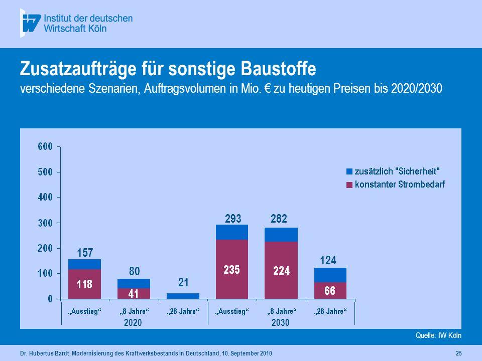 Dr. Hubertus Bardt, Modernisierung des Kraftwerksbestands in Deutschland, 10. September 201024 Zusatzaufträge für Beton (inkl. Zement) verschiedene Sz