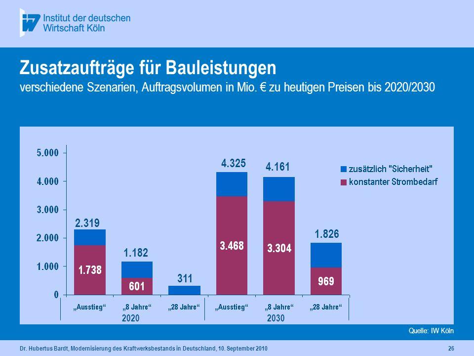 Dr. Hubertus Bardt, Modernisierung des Kraftwerksbestands in Deutschland, 10. September 201025 Zusatzaufträge für sonstige Baustoffe verschiedene Szen