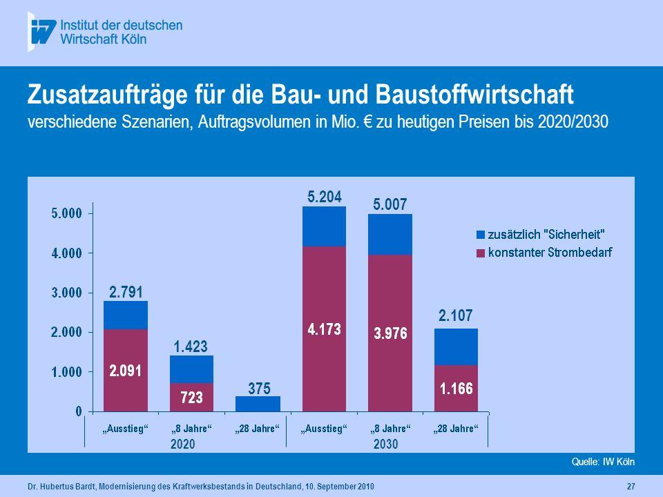 Dr. Hubertus Bardt, Modernisierung des Kraftwerksbestands in Deutschland, 10. September 201026 Zusatzaufträge für Bauleistungen verschiedene Szenarien