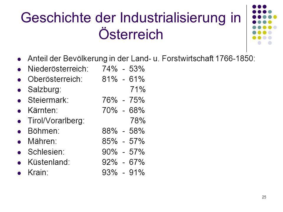 25 Geschichte der Industrialisierung in Österreich Anteil der Bevölkerung in der Land- u.