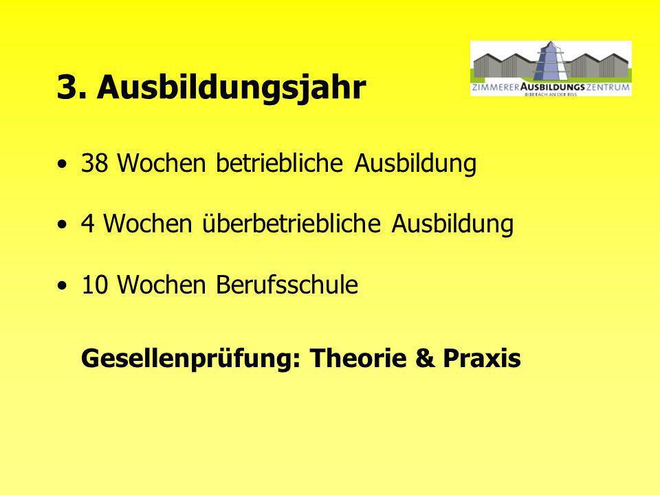 3. Ausbildungsjahr 38 Wochen betriebliche Ausbildung 4 Wochen überbetriebliche Ausbildung 10 Wochen Berufsschule Gesellenprüfung: Theorie & Praxis