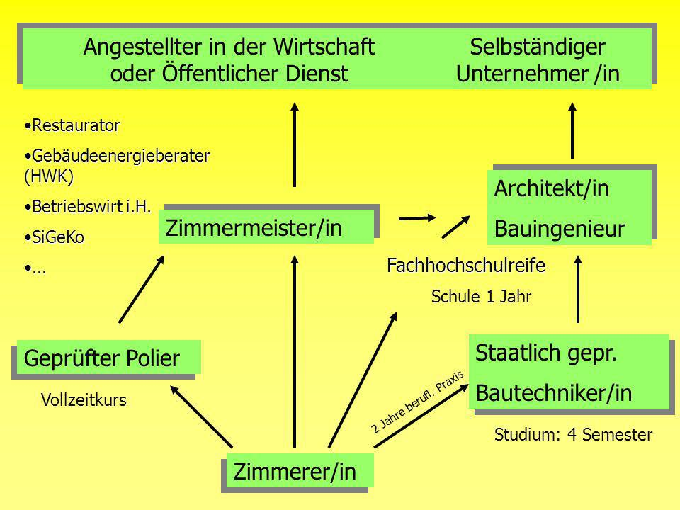 Zimmerer/in Geprüfter Polier Staatlich gepr.Bautechniker/in Staatlich gepr.