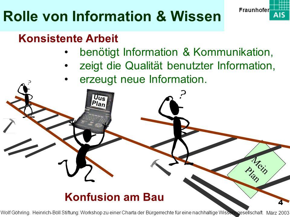 Mein Plan Rolle von Information & Wissen Konsistente Arbeit benötigt Information & Kommunikation, zeigt die Qualität benutzter Information, erzeugt neue Information.