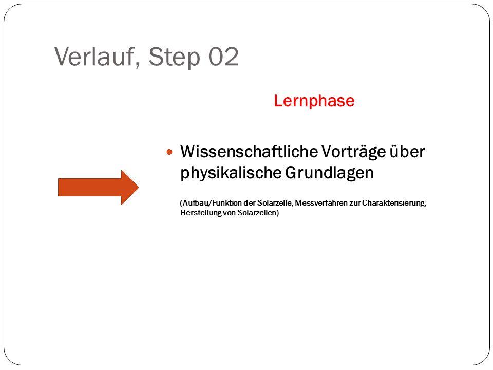 Verlauf, Step 02 Lernphase Wissenschaftliche Vorträge über physikalische Grundlagen (Aufbau/Funktion der Solarzelle, Messverfahren zur Charakterisieru