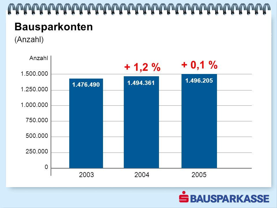 Bausparkonten Sparquote steigt Anzahl 1.500.000 1.250.000 1.000.000 750.000 500.000 250.000 0 2002 (Anzahl) 1.494.361 1.496.205 1.476.490 + 1,2 % + 0,1 % 2003 2004 2005