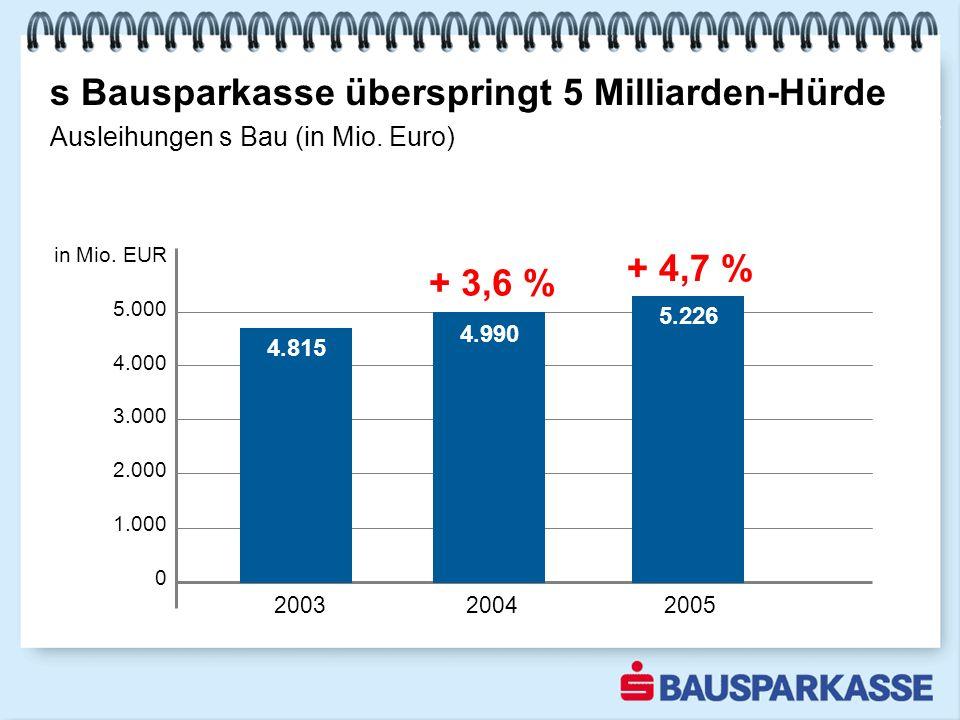 s Bausparkasse überspringt 5 Milliarden-Hürde wieder höchster Ausleihungsbestand in der Geschichte unseres Hauses 2002 Ausleihungen s Bau (in Mio.