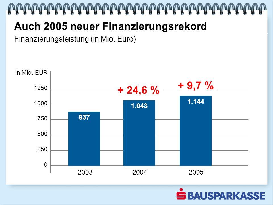 Auch 2005 neuer Finanzierungsrekord 2002 Finanzierungsleistung (in Mio.
