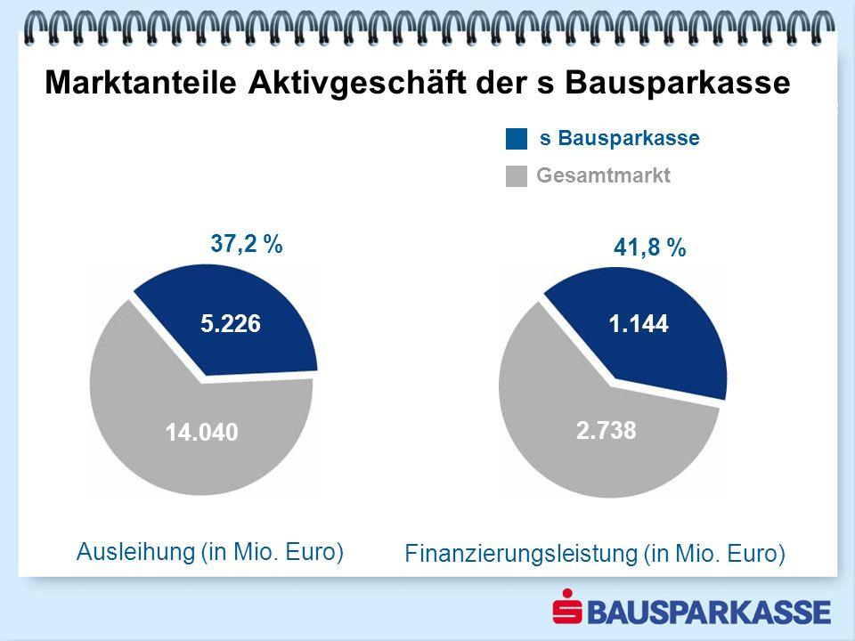 Marktanteile Aktivgeschäft der s Bausparkasse Ausleihung (in Mio.